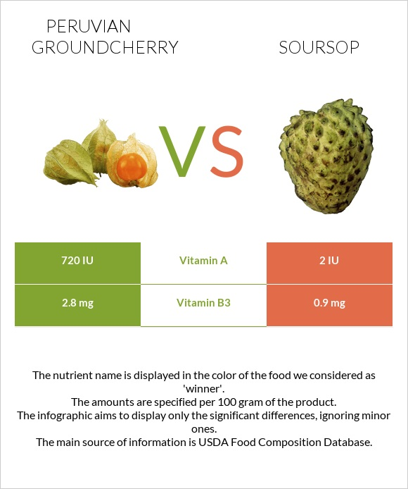 Peruvian groundcherry vs Soursop infographic