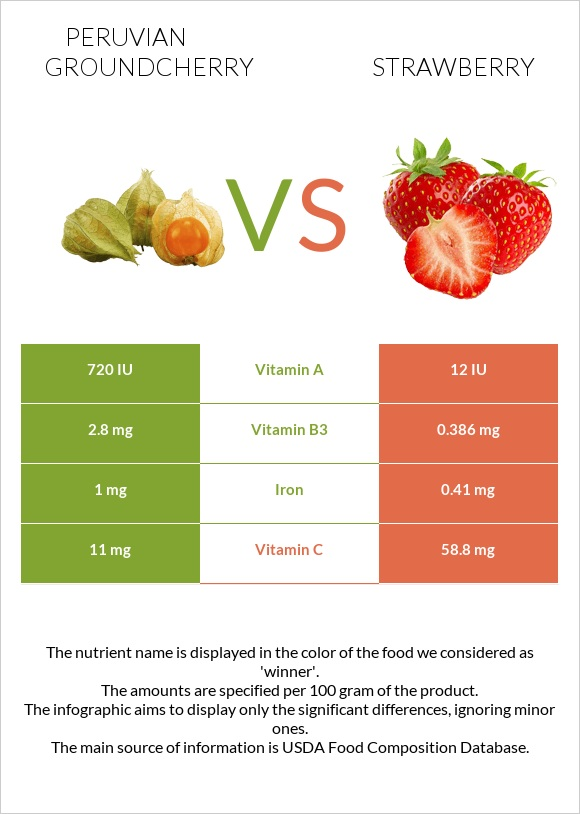 Peruvian groundcherry vs Strawberry infographic