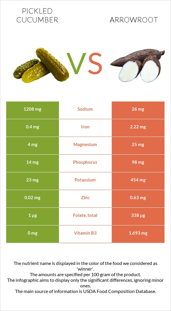 Pickled cucumber vs Arrowroot infographic