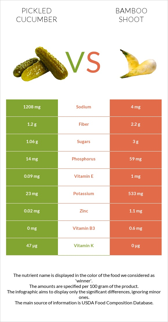 Pickled cucumber vs Bamboo shoot infographic