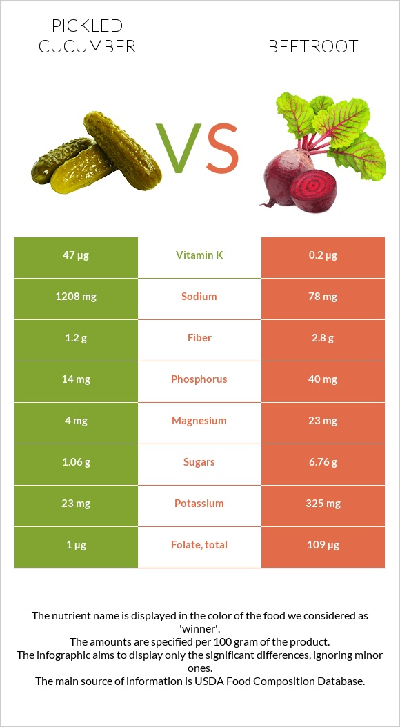 Pickled cucumber vs Beetroot infographic