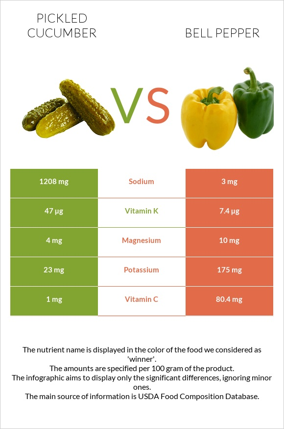 Pickled cucumber vs Bell pepper infographic