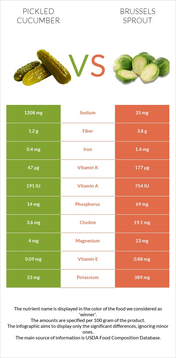 Pickled cucumber vs Brussels sprout infographic