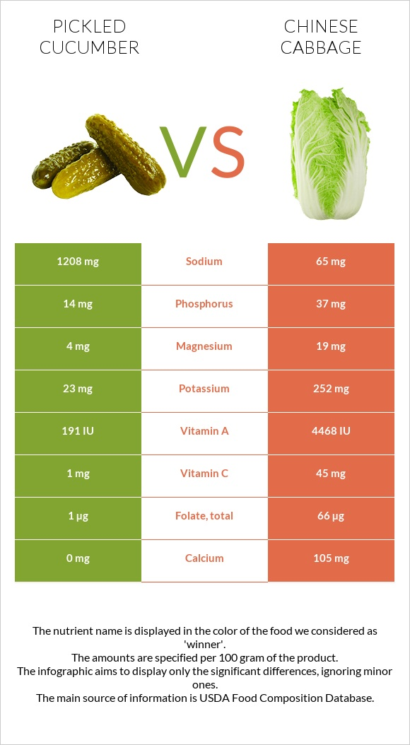Pickled cucumber vs Chinese cabbage infographic