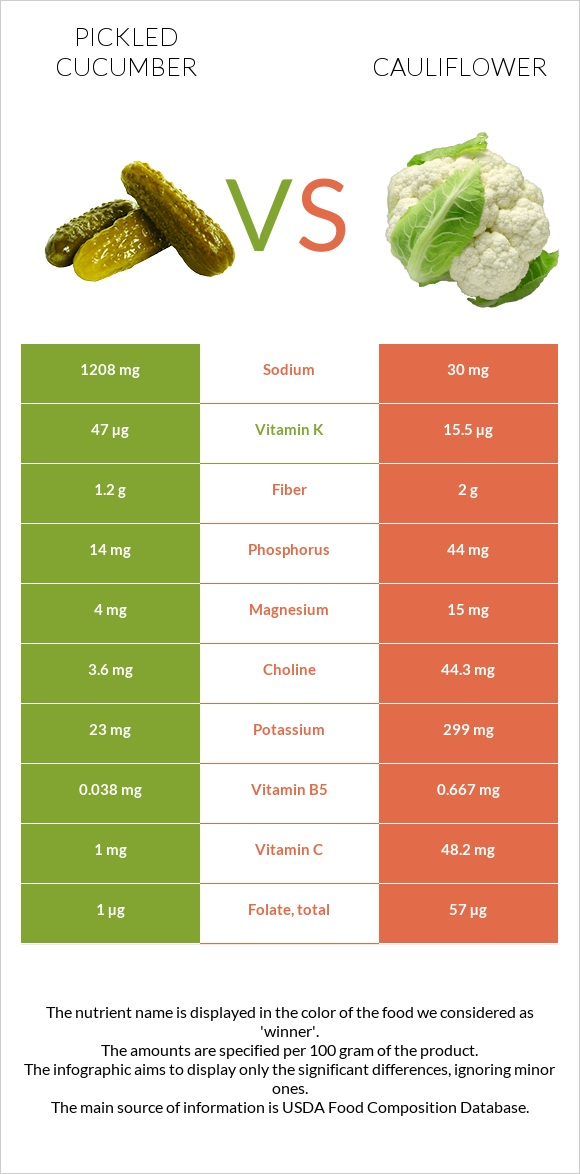 Pickled cucumber vs Cauliflower infographic
