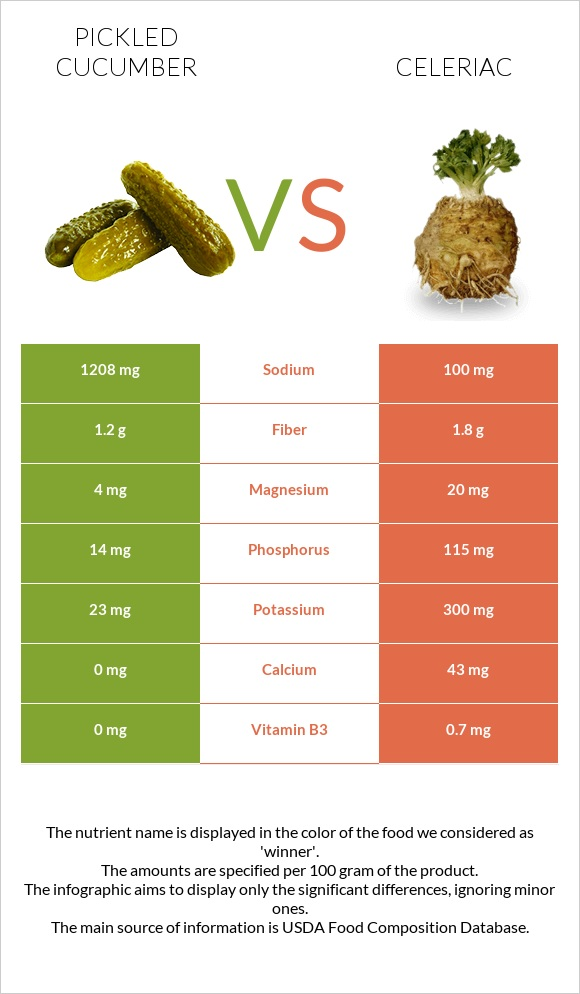 Pickled cucumber vs Celeriac infographic