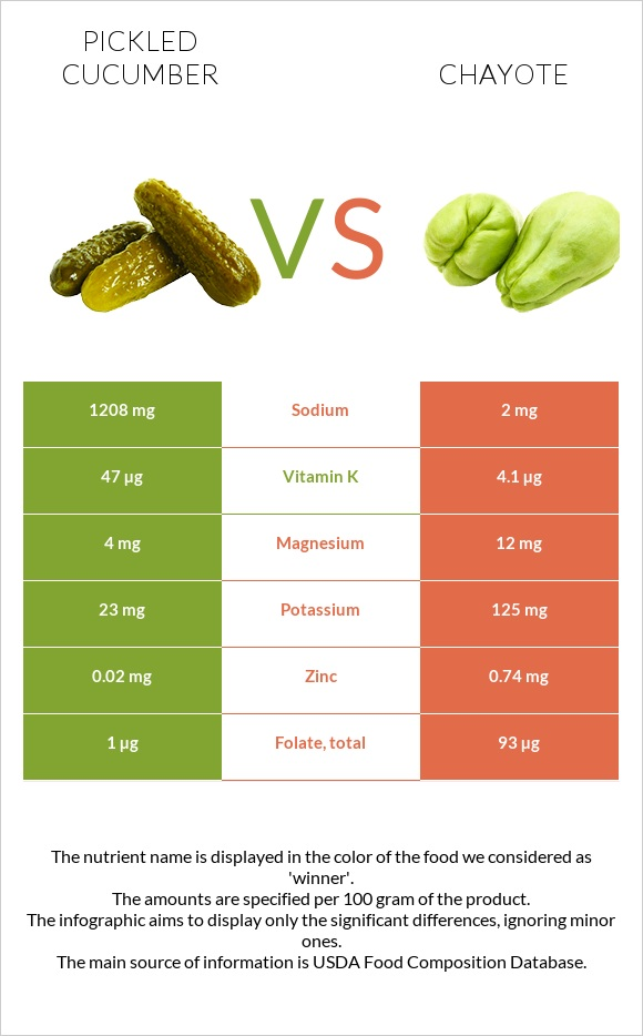 Pickled cucumber vs Chayote infographic