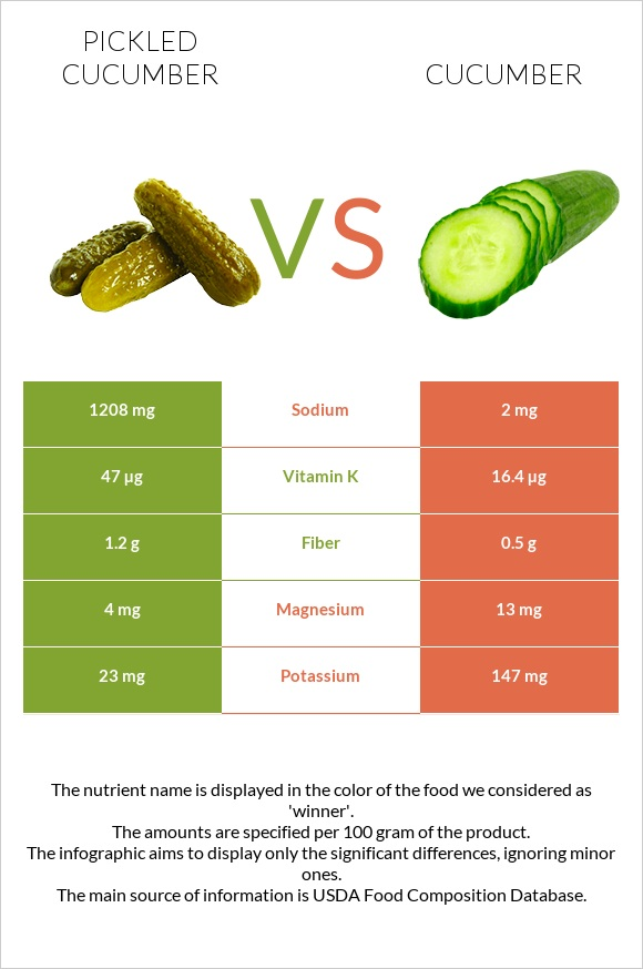 Pickled cucumber vs Cucumber infographic