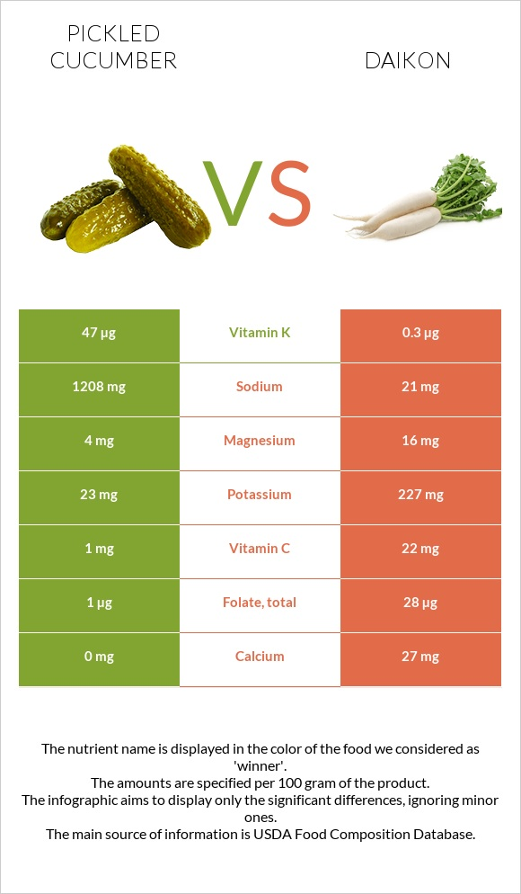 Pickled cucumber vs Daikon infographic