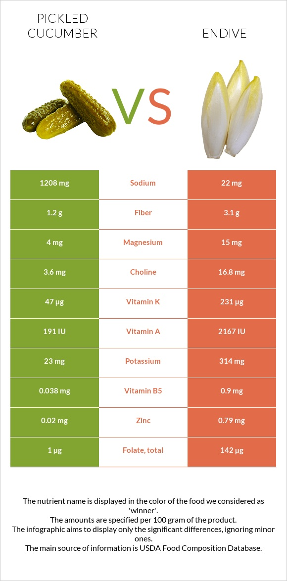 Pickled cucumber vs Endive infographic