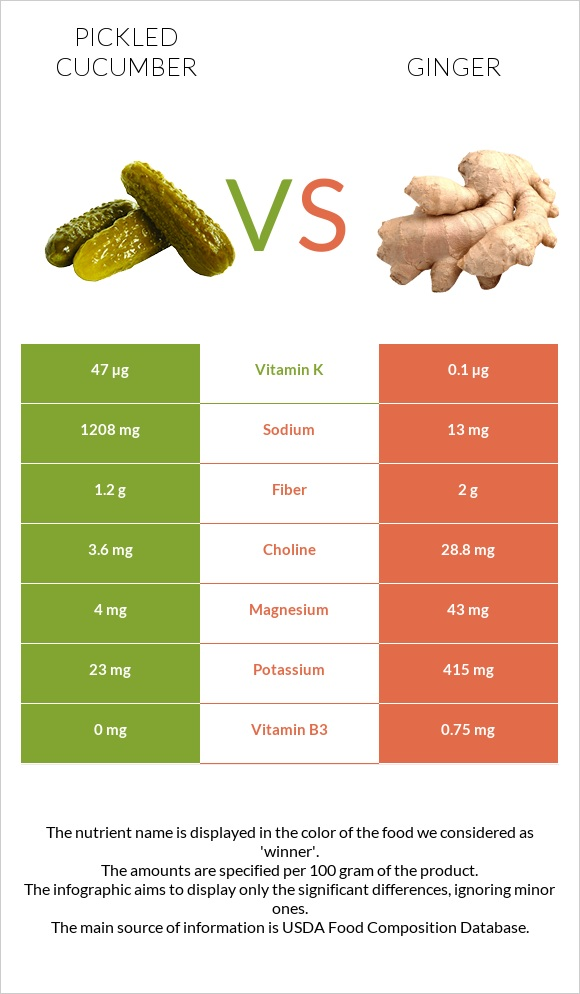 Pickled cucumber vs Ginger infographic