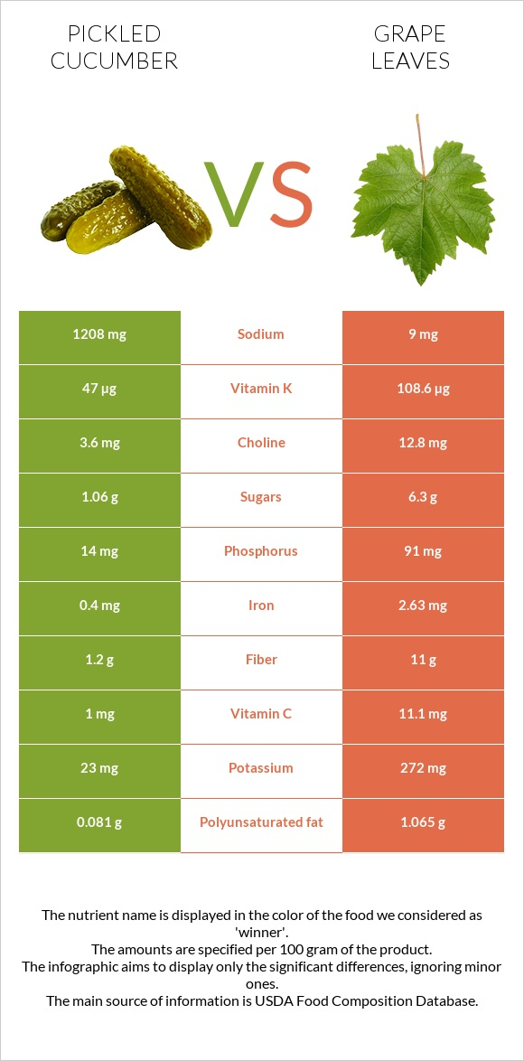 Pickled cucumber vs Grape leaves infographic