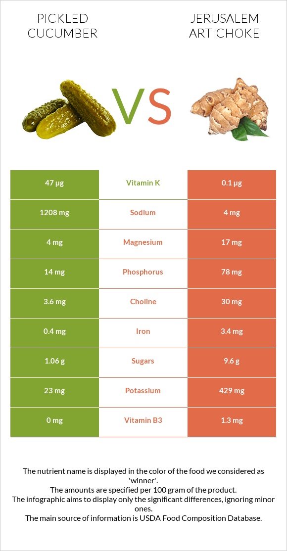 Pickled cucumber vs Jerusalem artichoke infographic