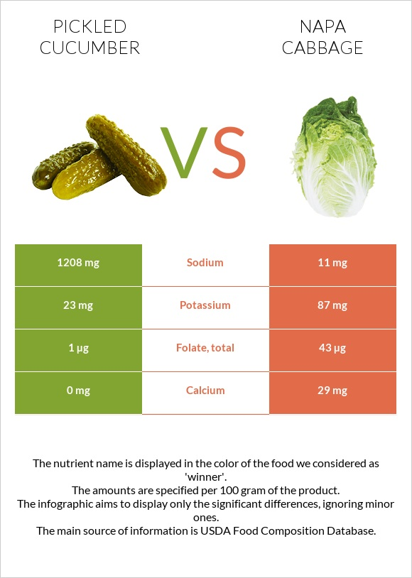 Pickled cucumber vs Napa cabbage infographic