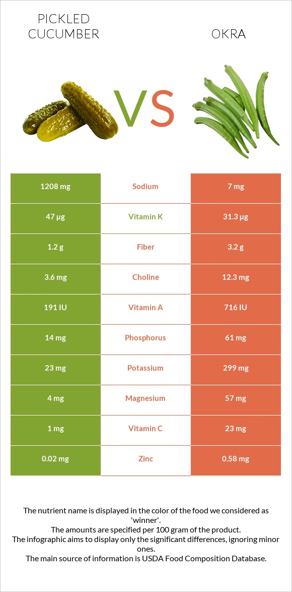 Pickled cucumber vs Okra infographic