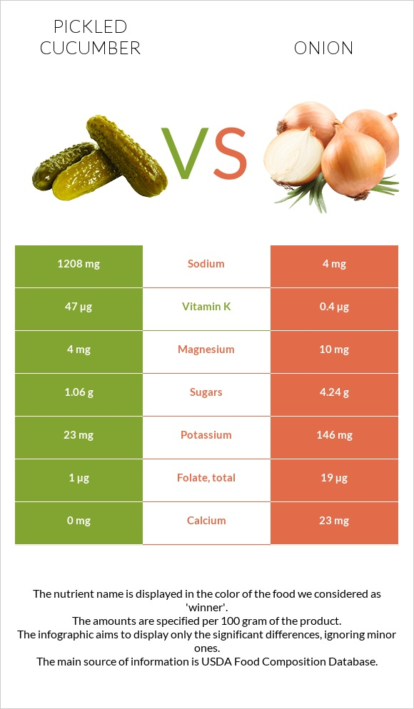 Pickled cucumber vs Onion infographic