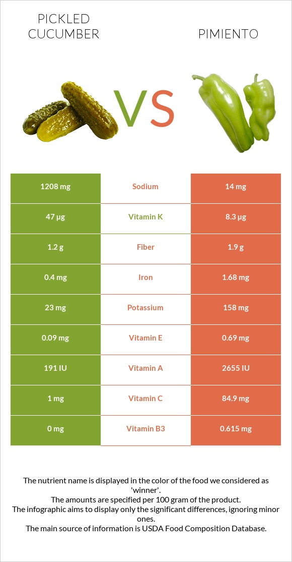 Pickled cucumber vs Pimiento infographic