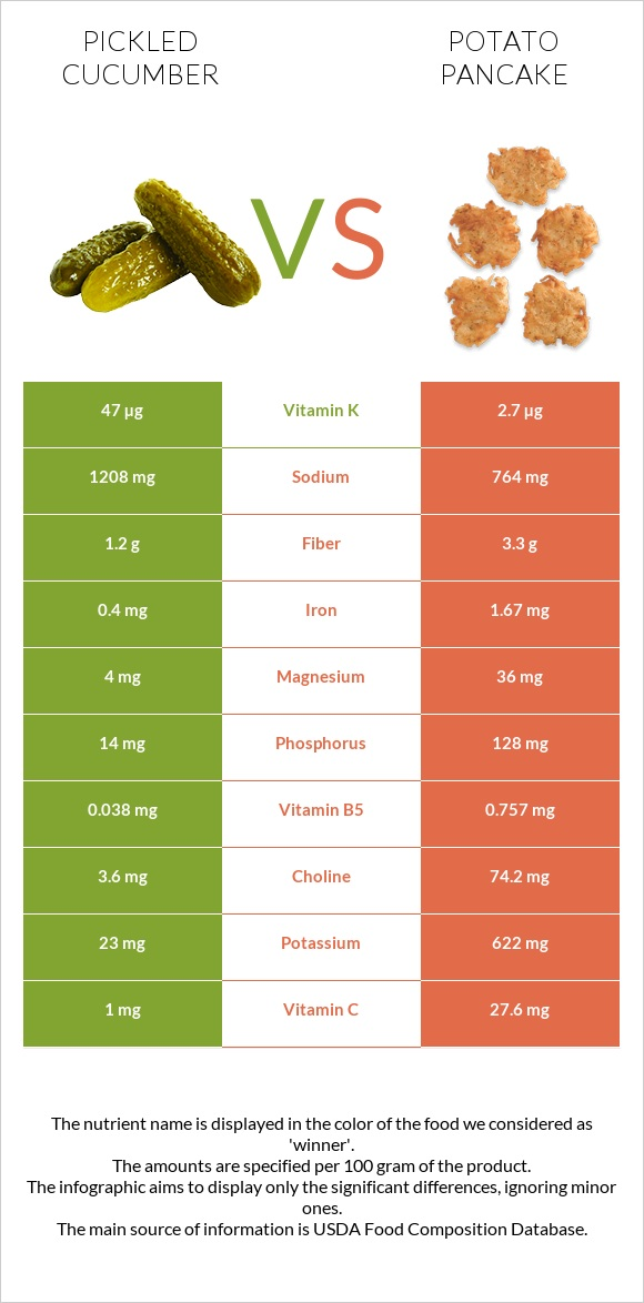 Pickled cucumber vs Potato pancake infographic