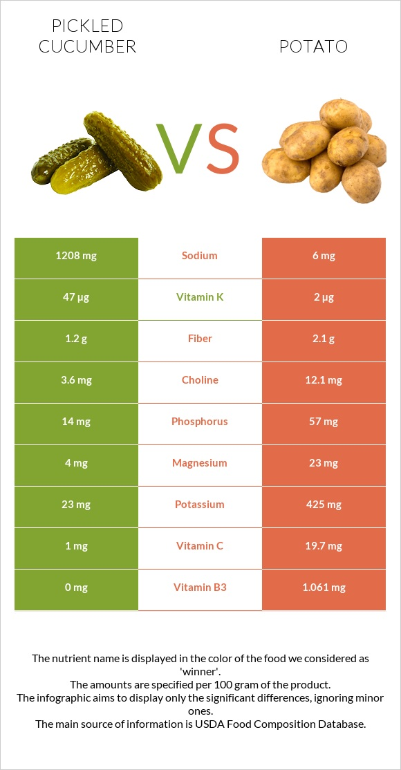 Pickled cucumber vs Potato infographic