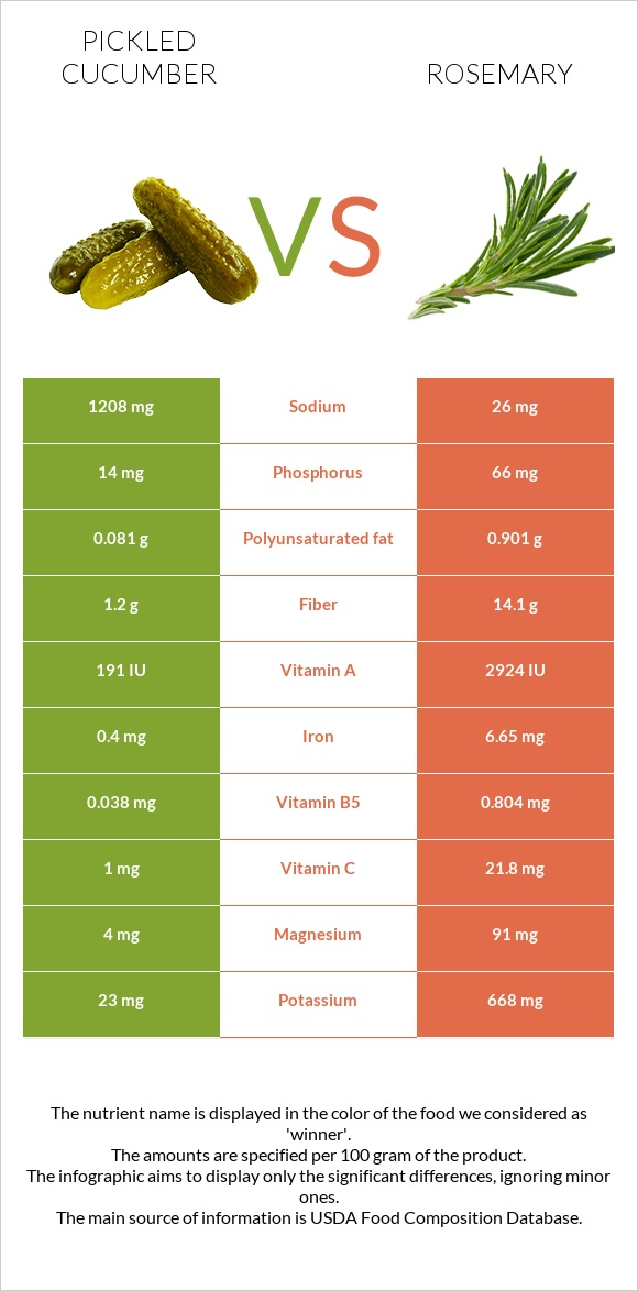 Pickled cucumber vs Rosemary infographic