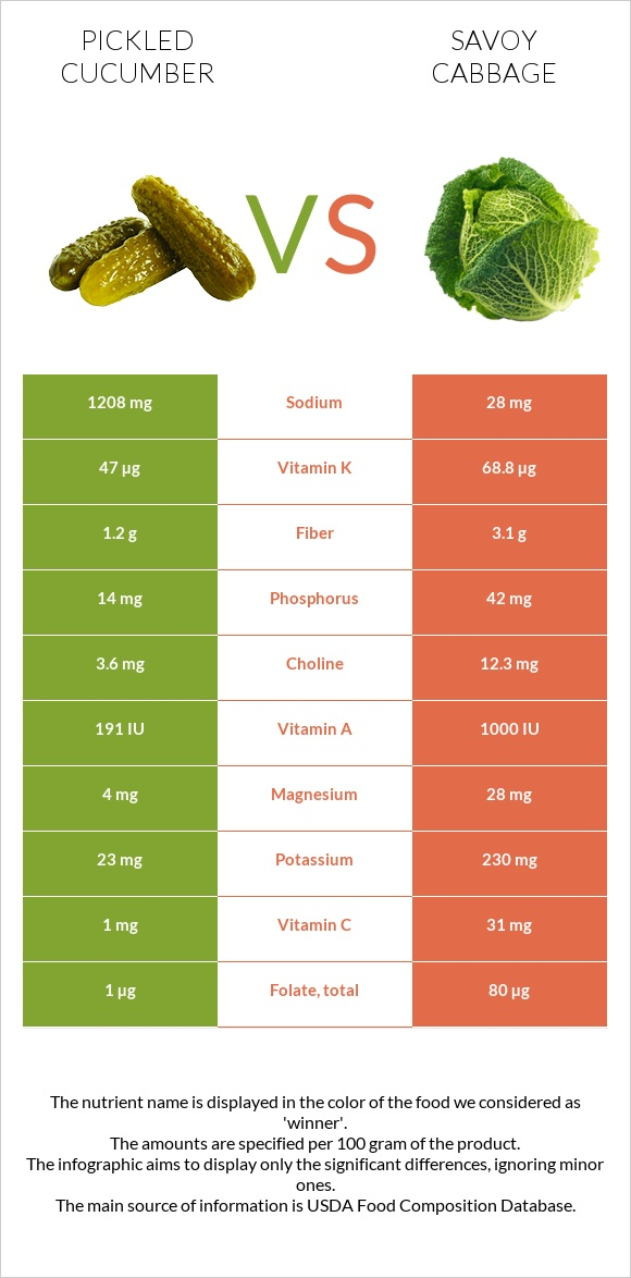 Pickled cucumber vs Savoy cabbage infographic