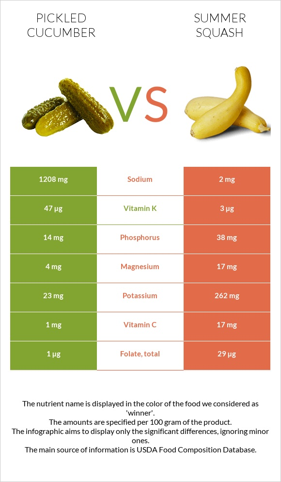 Pickled cucumber vs Summer squash infographic