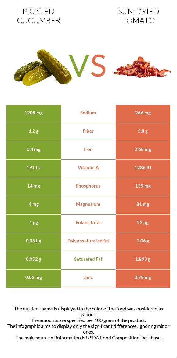 Pickled cucumber vs Sun-dried tomato infographic