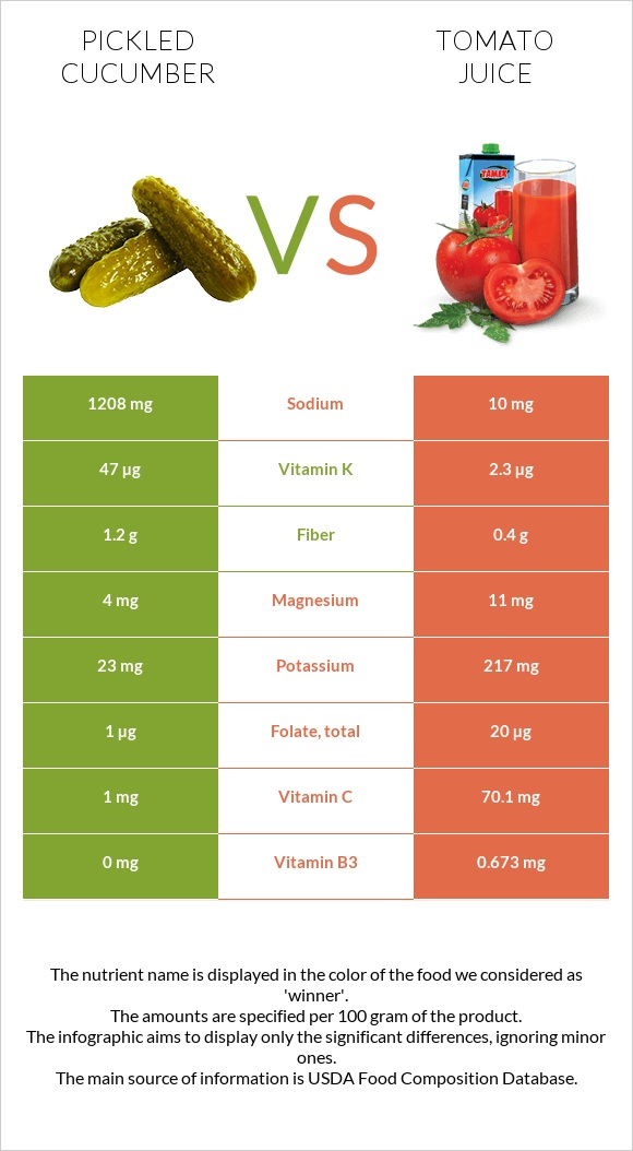 Pickled cucumber vs Tomato juice infographic
