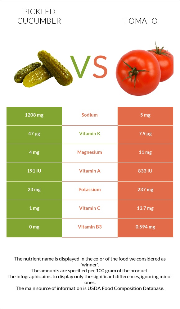 Pickled cucumber vs Tomato infographic
