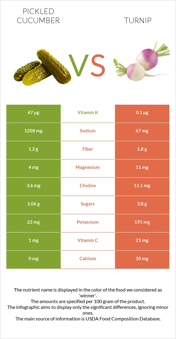 Pickled cucumber vs Turnip infographic