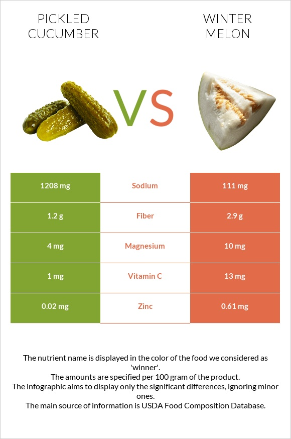 Pickled cucumber vs Winter melon infographic