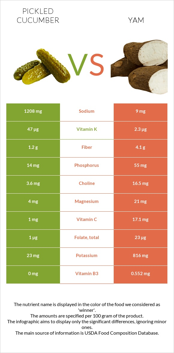 Pickled cucumber vs Yam infographic