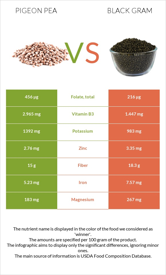 Pigeon pea vs Black gram infographic