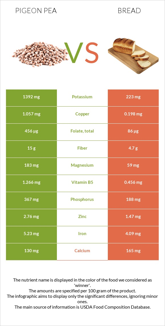 Pigeon pea vs Bread infographic