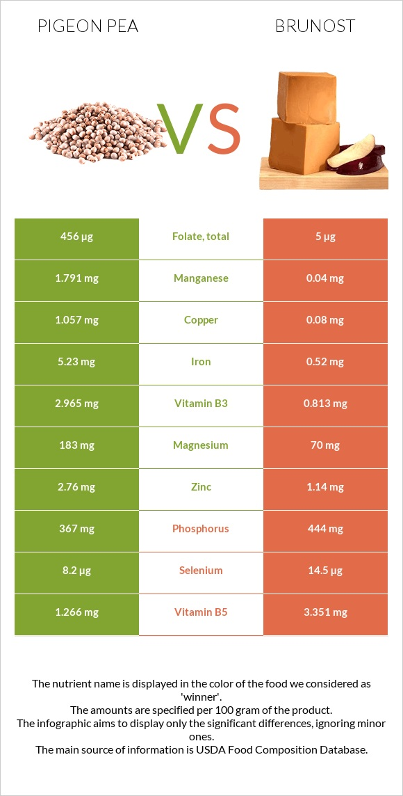 Pigeon pea vs Brunost infographic