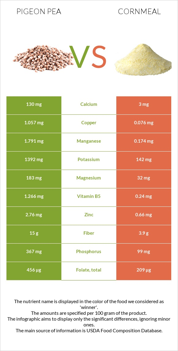 Pigeon pea vs Cornmeal infographic