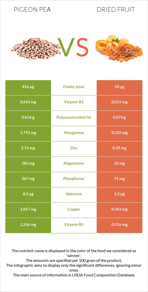 Pigeon pea vs Dried fruit infographic