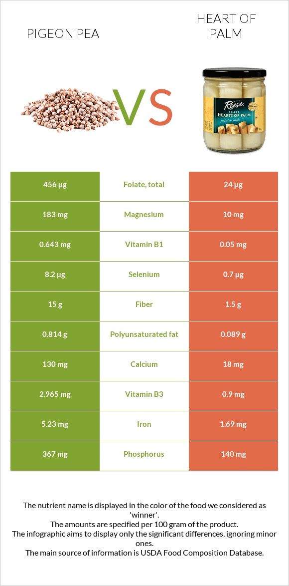 Pigeon pea vs Heart of palm infographic