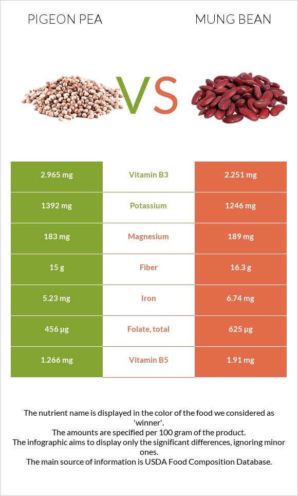 Pigeon pea vs Bean infographic