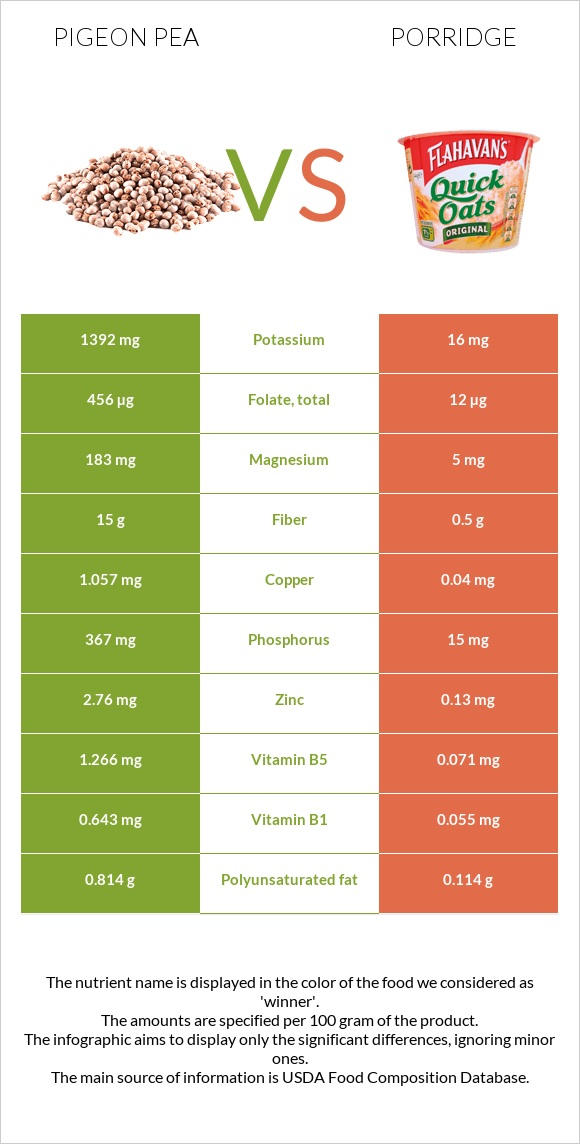 Pigeon pea vs Porridge infographic