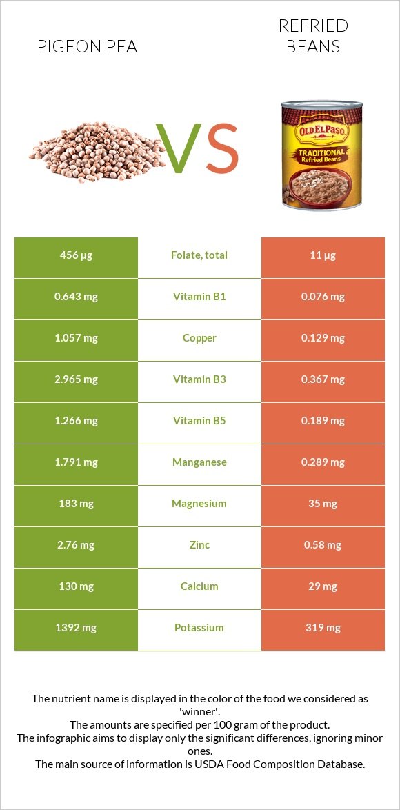 Pigeon pea vs Refried beans infographic