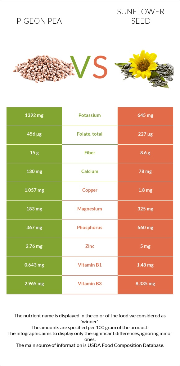 Pigeon pea vs Sunflower seed infographic