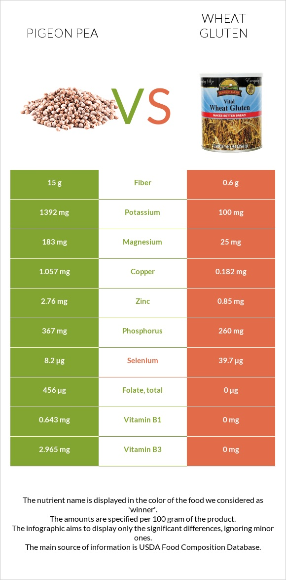 Pigeon pea vs Wheat gluten infographic