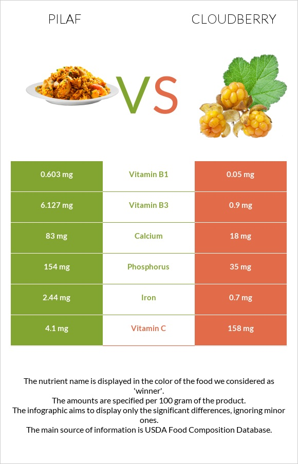 Pilaf vs Cloudberry infographic