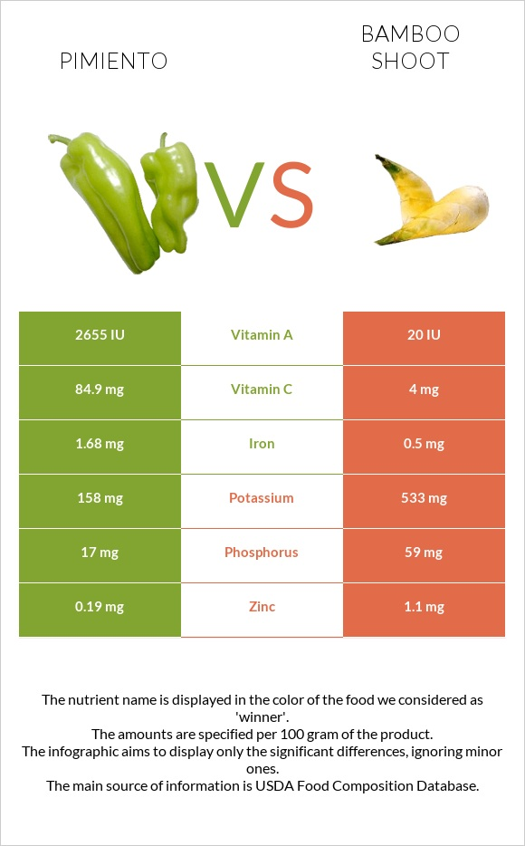 Pimiento vs Bamboo shoot infographic