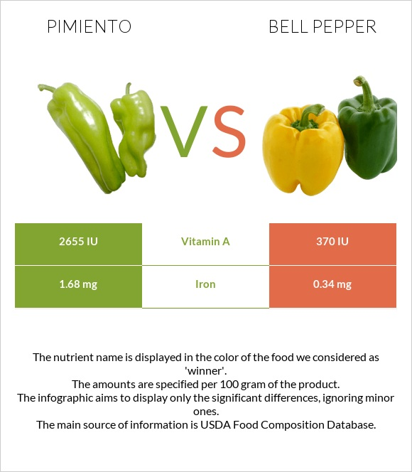 Pimiento vs Bell pepper infographic