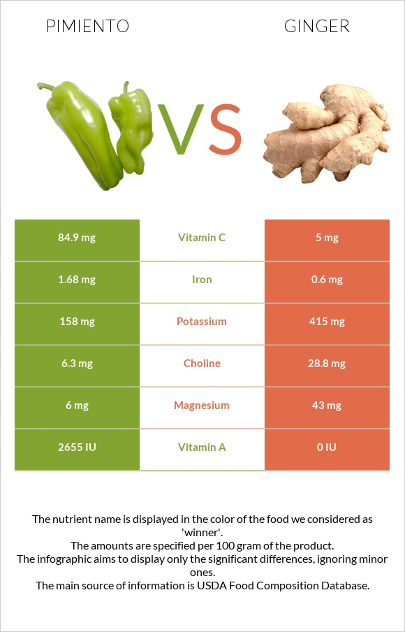 Pimiento vs Ginger infographic
