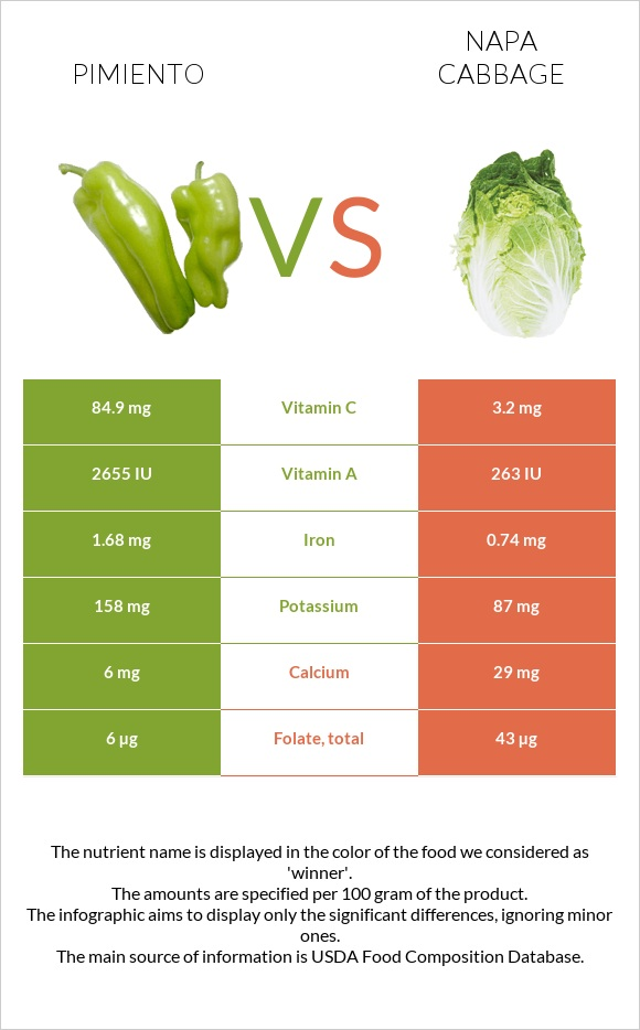 Pimiento vs Napa cabbage infographic