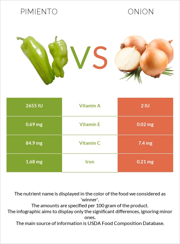 Pimiento vs Onion infographic