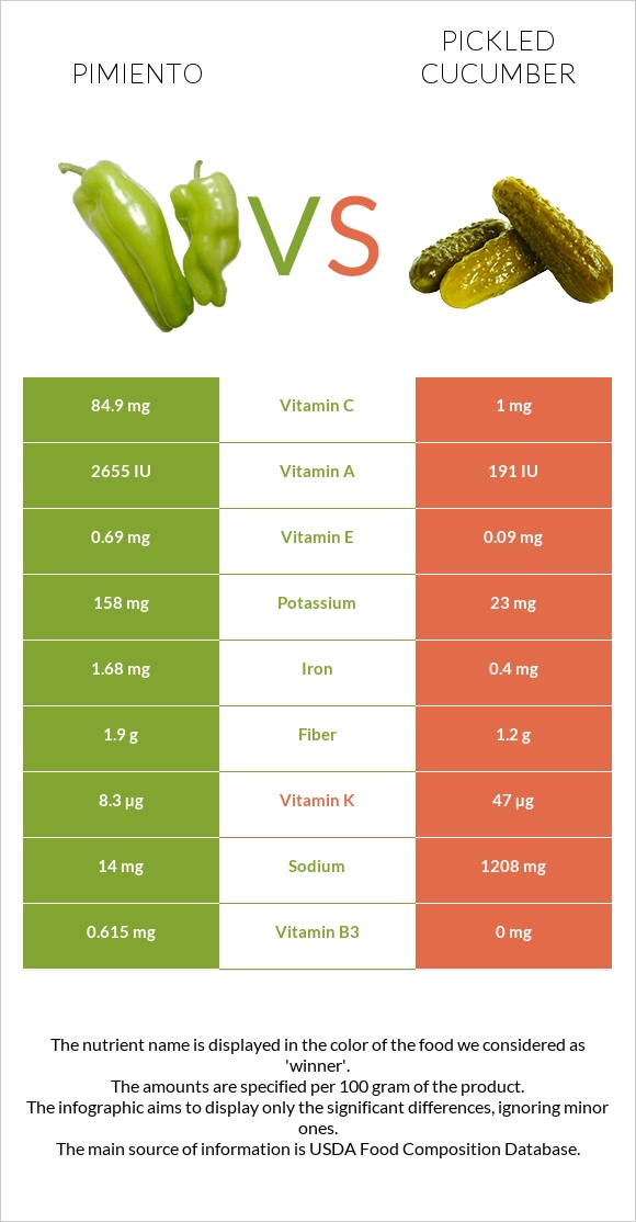 Pimiento vs Pickled cucumber infographic